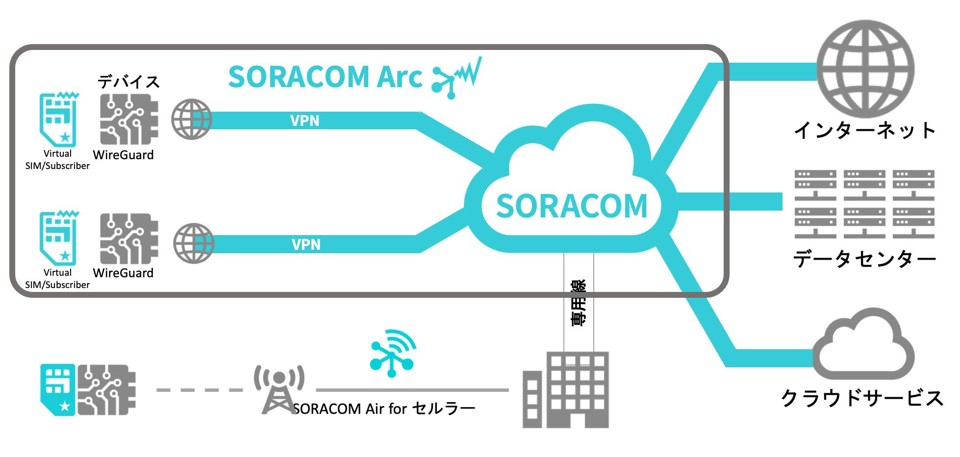 SORACOM Arcについて