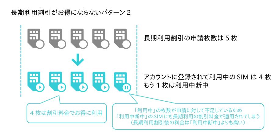 長期利用割引 - 日本向け Air SI...