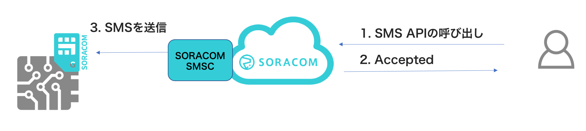 SORACOM Air