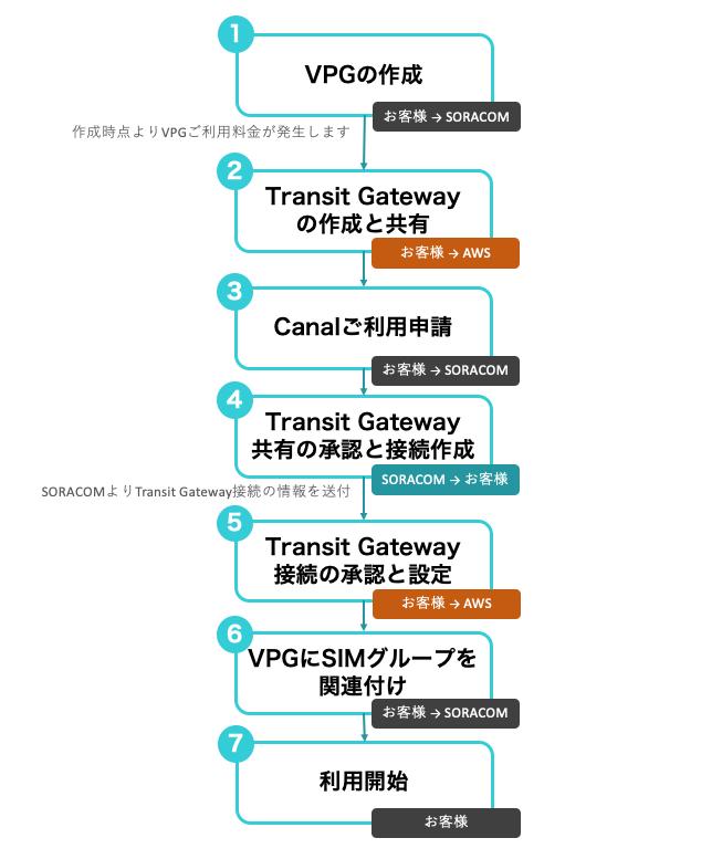 Canal Transit Gateway 接続利用開始の手順
