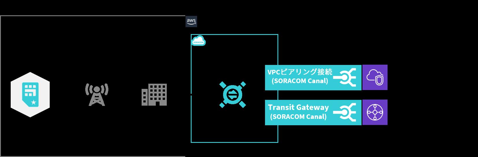プライベート接続サービス「SORACOM Canal」でAWSリージョン間ピアリングのサポートを開始しました!
