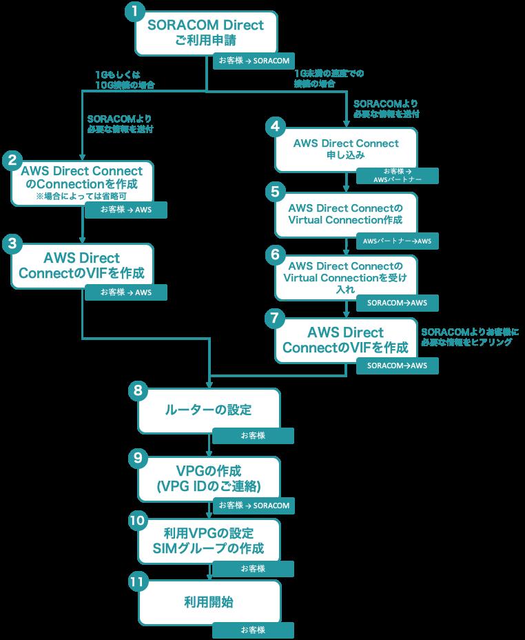 SORACOM Direct利用開始の手順