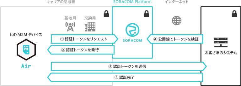 SORACOM Endorse