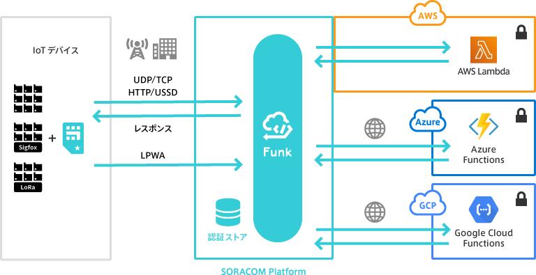 [8月8日まで数量限定特価] SORACOM LTE-M Button for Enterprise キャンペーン