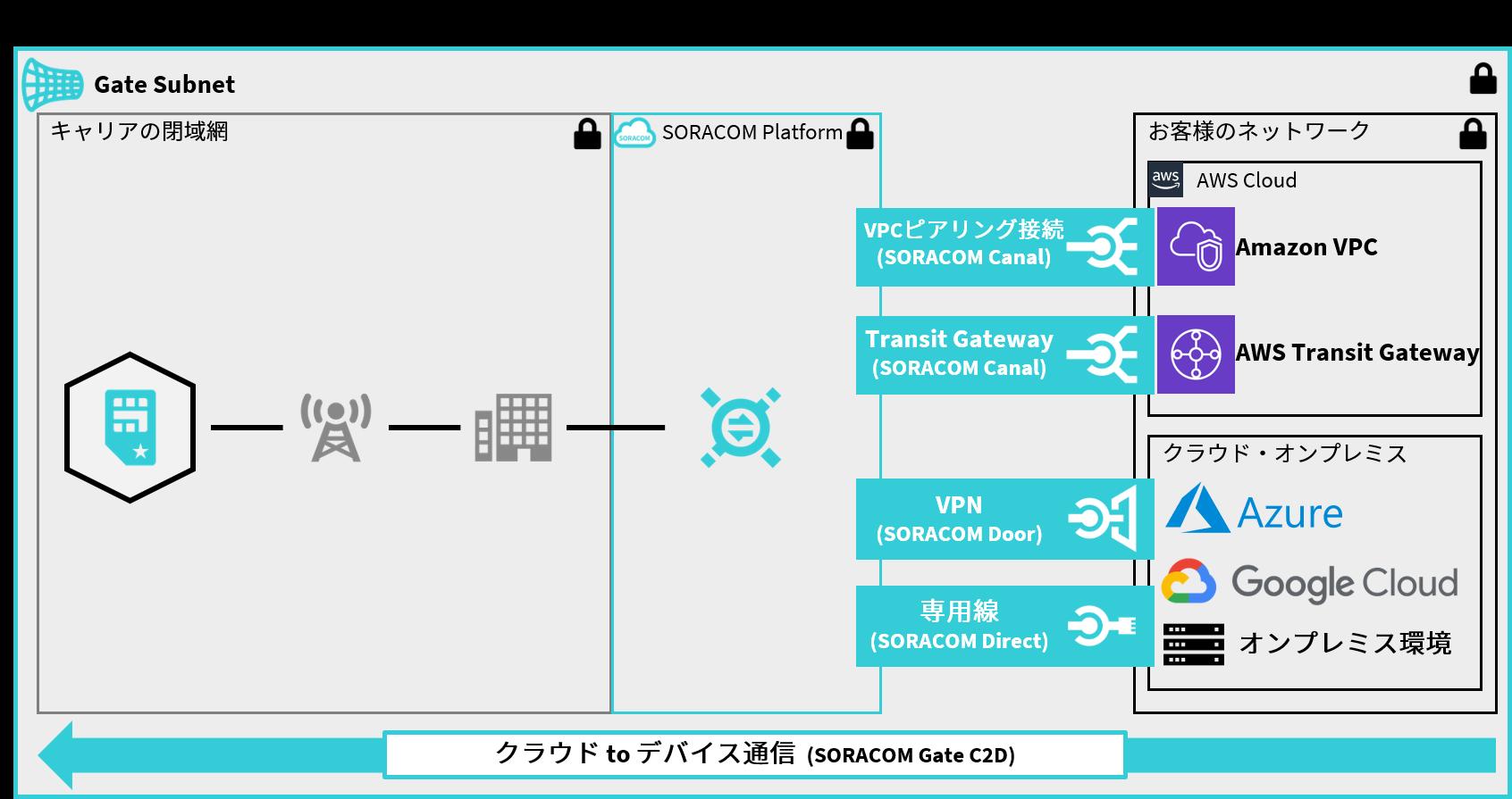 SORACOM Gate C2D