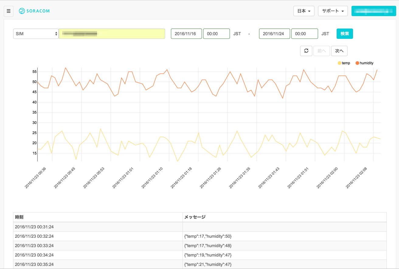 Harvestデータ保持期間に731日延長オプションが追加されました!