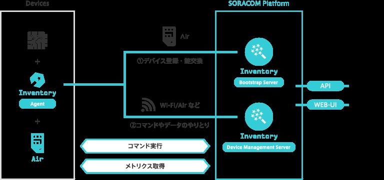 デバイス管理サービス SORACOM Inventory のカスタムモデルを16個まで追加できるようになりました。