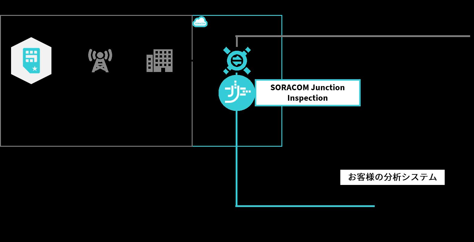 SORACOM Junction Inspection