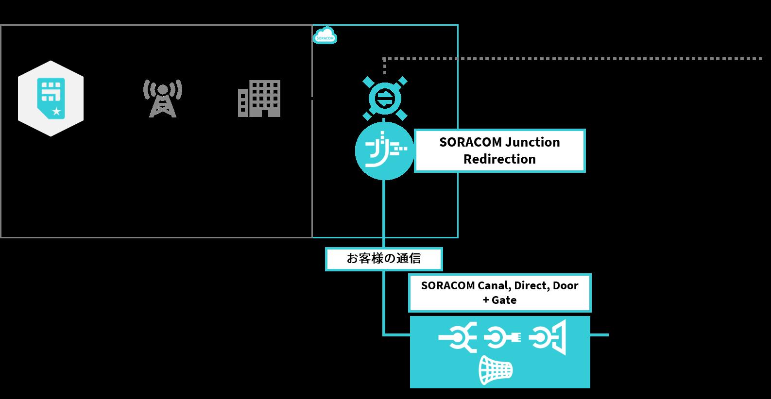 SORACOM Junction Redirection