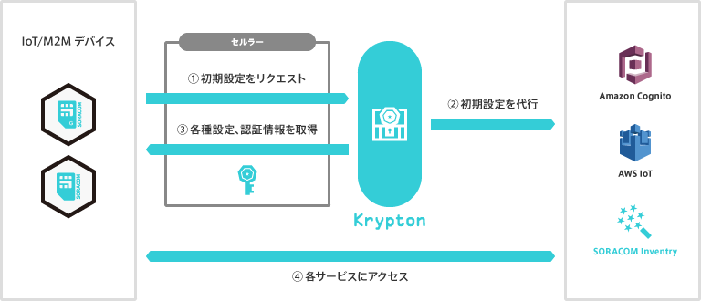 SORACOM Krypton