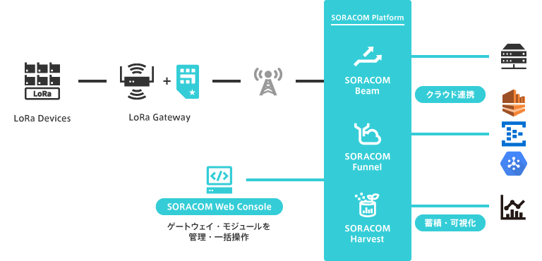 SORACOM Air for LoRaWAN の構成