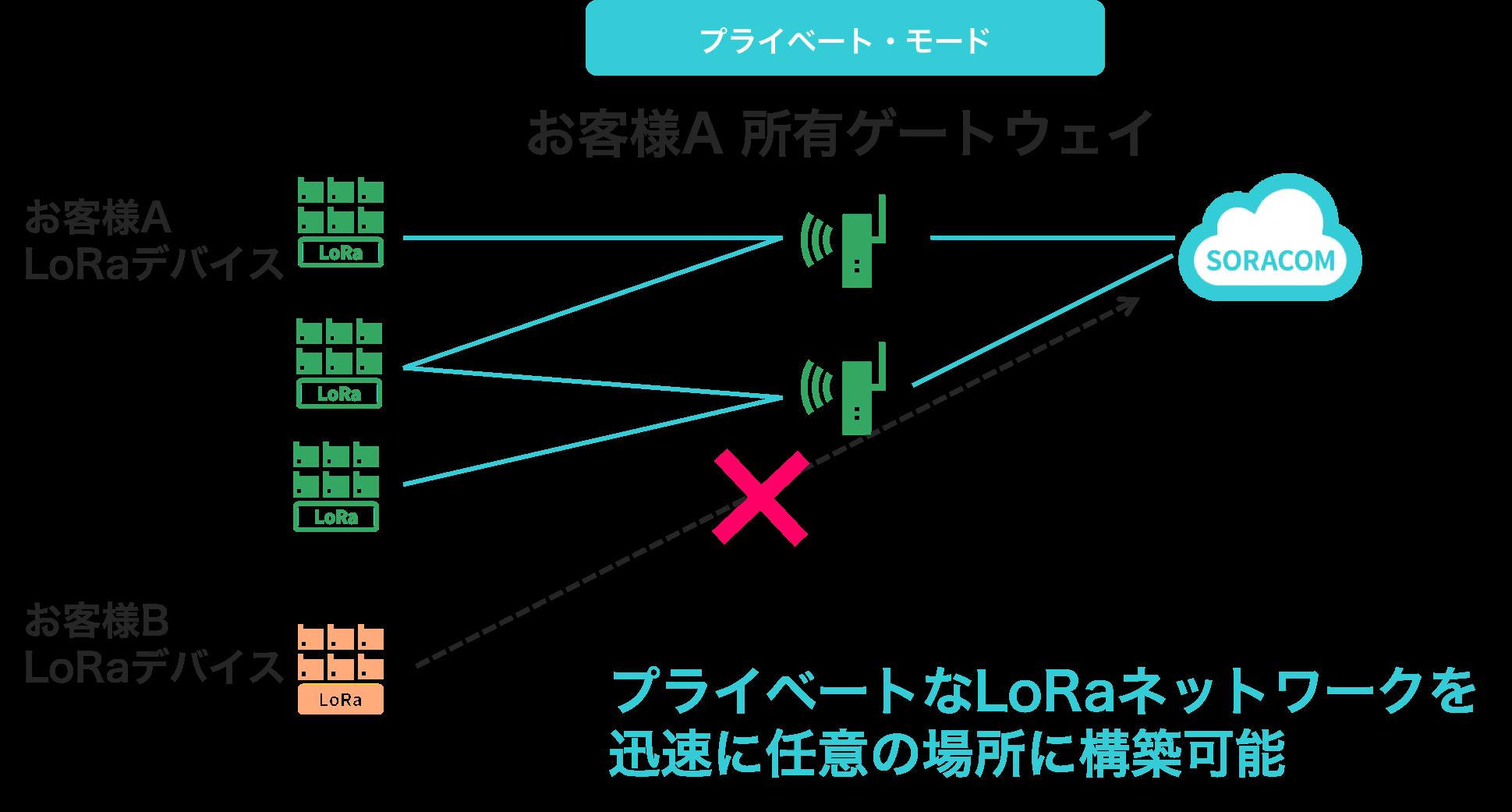 SORACOM Air for LoRaWAN ゲートウェイ プライベート・モード