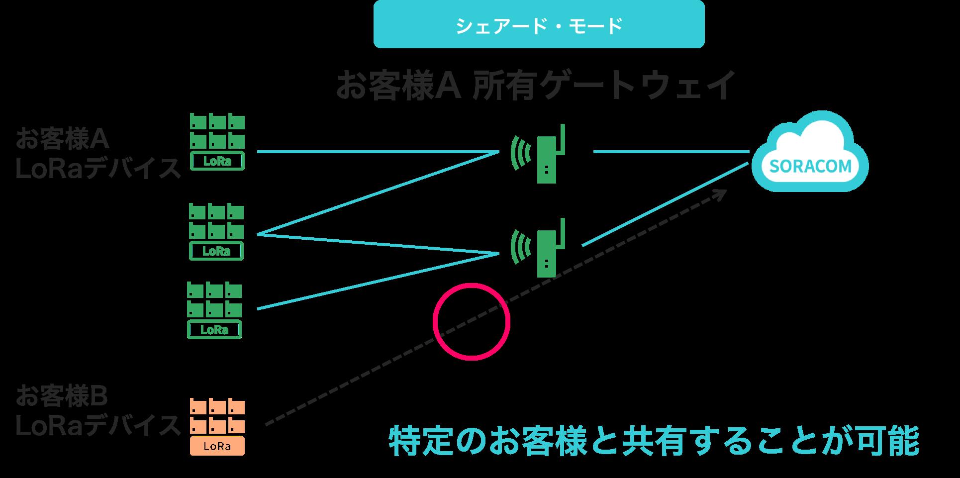 SORACOM Air for LoRaWAN ゲートウェイ シェアード・モード