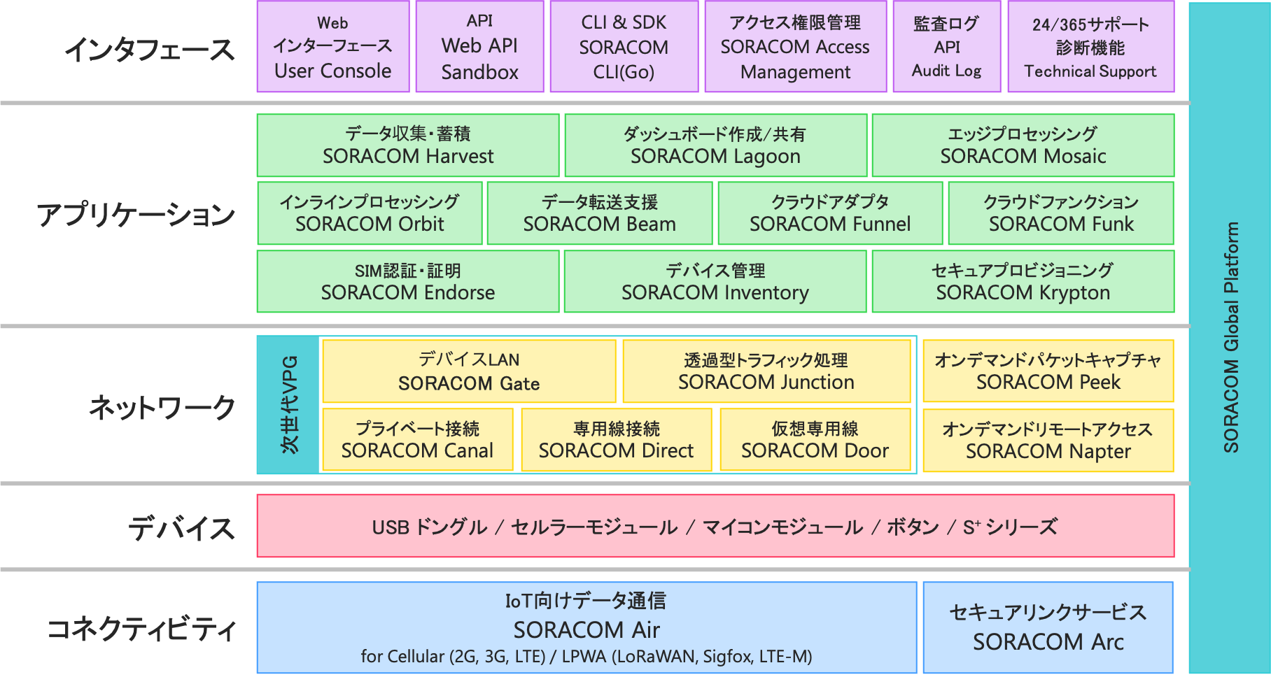 SORACOMのサービス