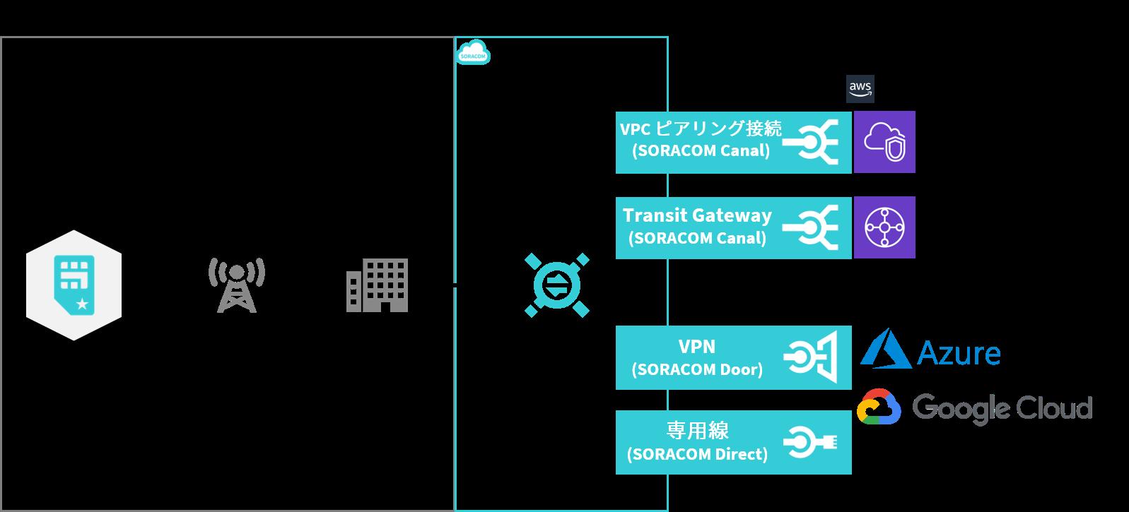 お客様環境とのネットワーク構築