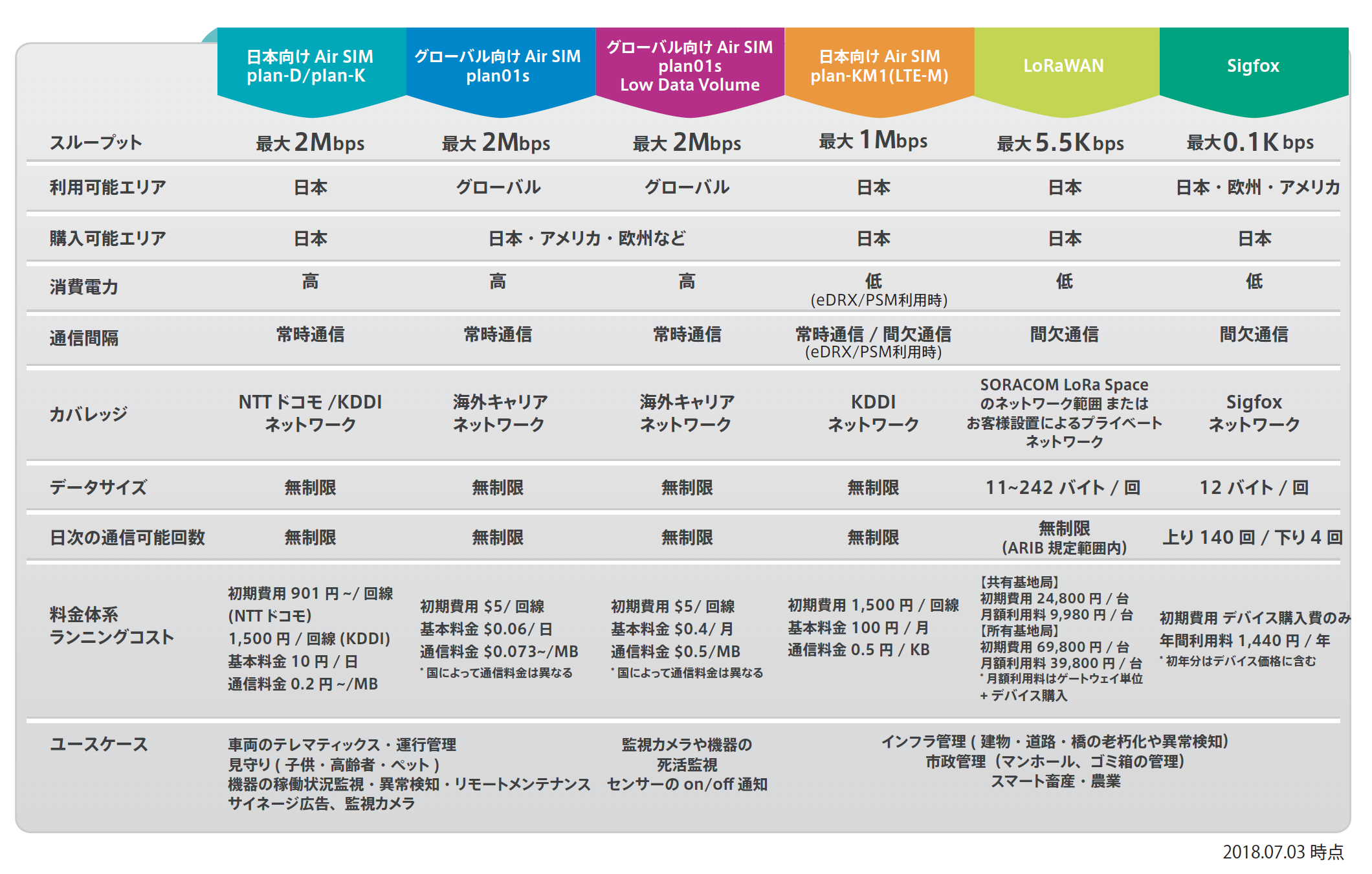 IoT プラットフォーム 株式会社ソラコム