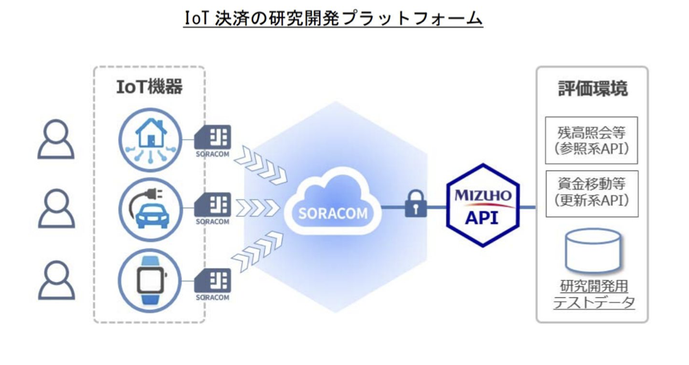 Mizuho IoT Platform