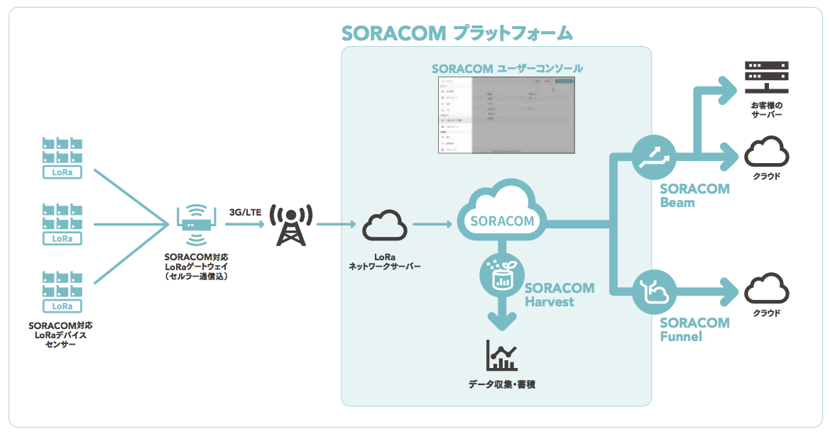「SORACOM」プラットフォームを活用した、LoRaWAN システム構成イメージ