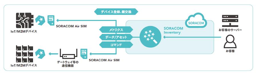 SORACOM Inventory
