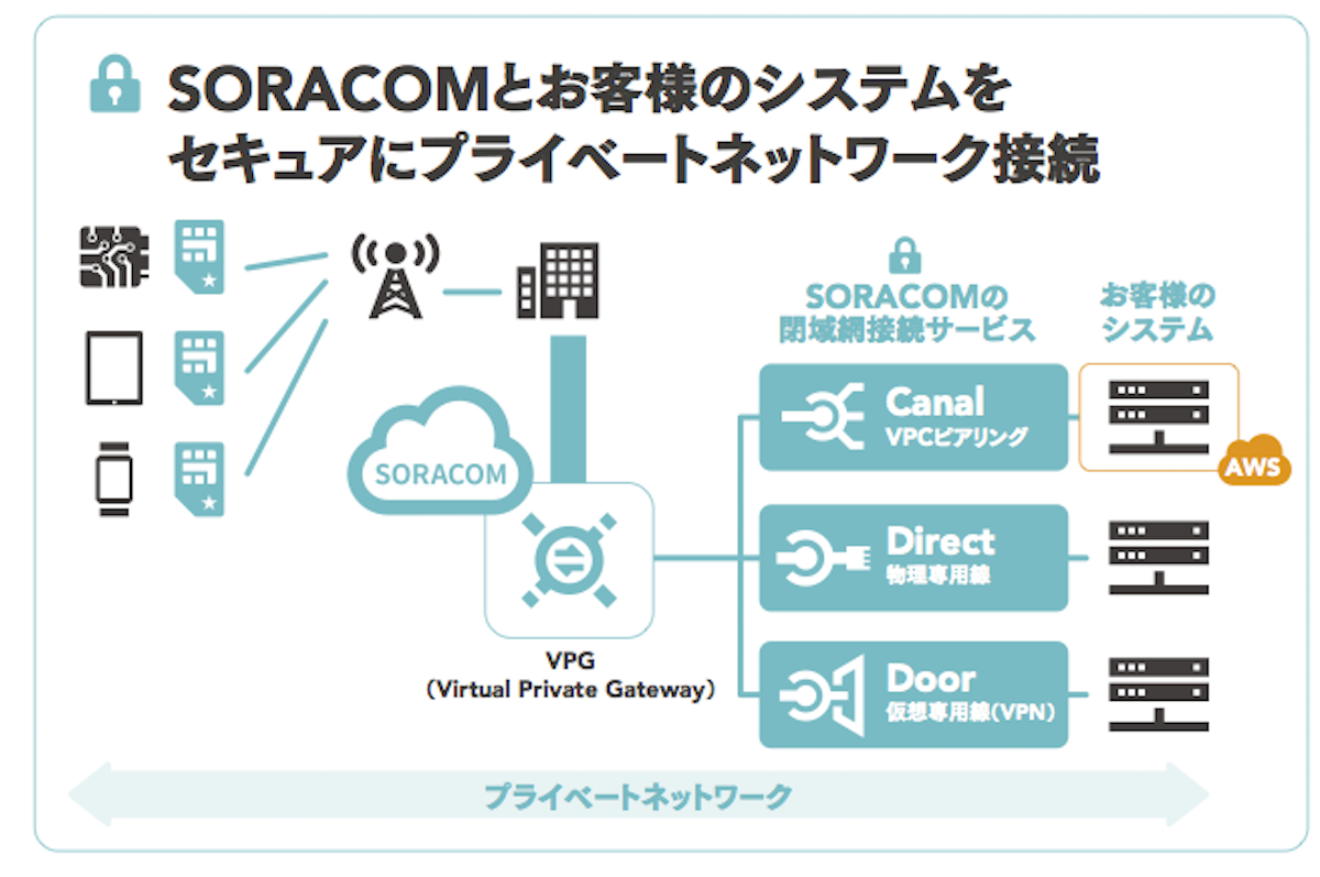 SORACOM_Door