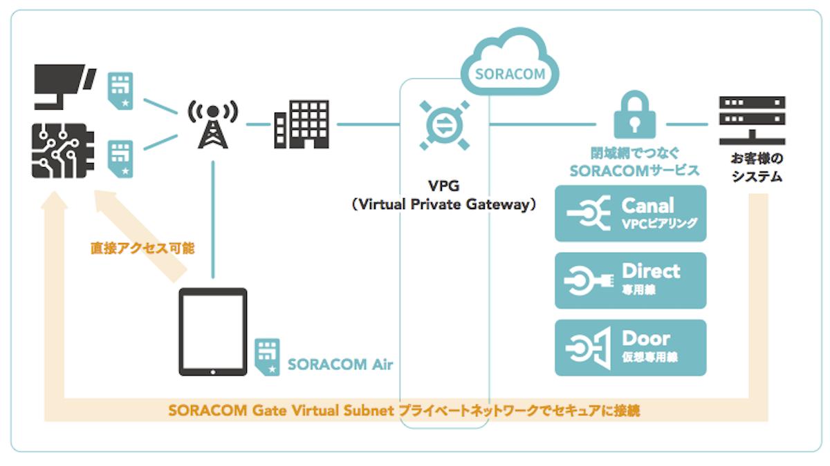 SORACOM_Gate