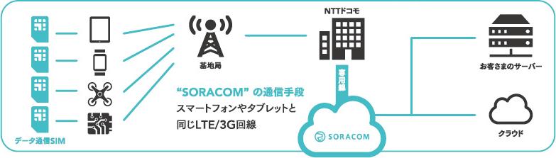 SORACOMの通信手段